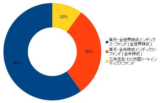 Ideco 楽天証券の個人型確定拠出年金による商品一覧とオススメ商品