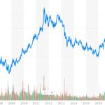 金・プラチナ投資はじめました(ETF)