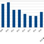 米国債発行額の推移_2018年11月13日時点
