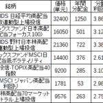 おすすめの日本株・高配当系ETFを紹介。分配金利回りやその他もろもろからピックアップ