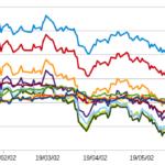 米国債金利の推移2019年5月29日-短期債券の全てが逆イールドとなる