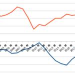 貿易における日本の輸出入と、伸び行く中国への輸入額
