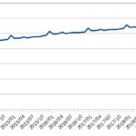 増加する日本銀行券の通貨流通高